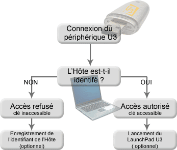 Fonctionnement du Device Linker