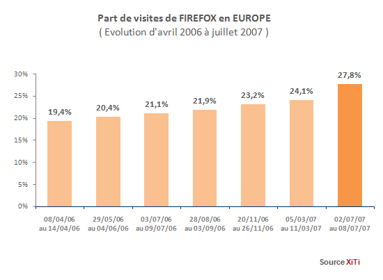 Part des visites de Firefox en Europe