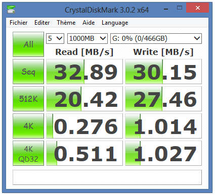 Performances du G-DRIVE mobile sous CrystalDiskMark en USB 2.0