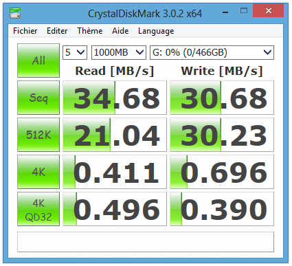 Performances du G-DRIVE slim sous CrystalDiskMark en USB 2.0