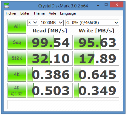 Performances du G-DRIVE slim sous CrystalDiskMark en USB 3.0
