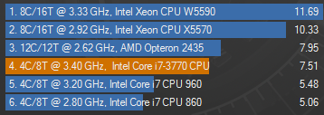 Test Cinebench du CPU Intel Core i7 3770