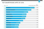 Top 10 des applications les plus utilisées en 2016 au USA
