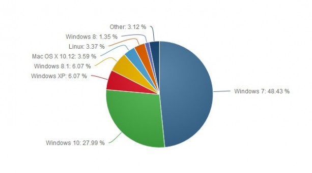 Windows 7 reste incontestablement le king des OS sur PC